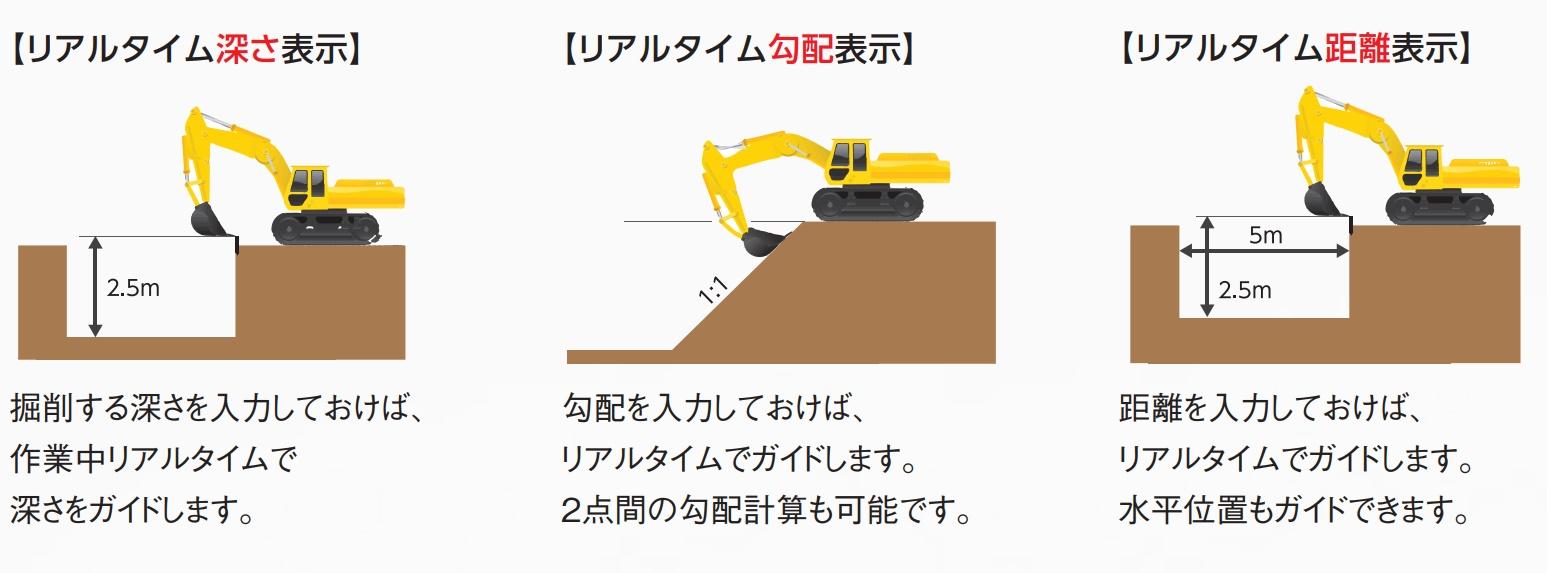 勾配 掘削